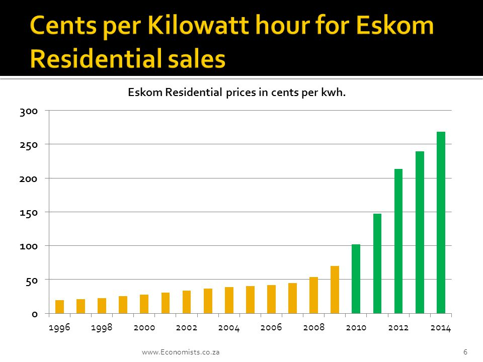  Eskom electricity prices have increased with 91% since 2005 while inflation has only increased with about 35% over the same period.