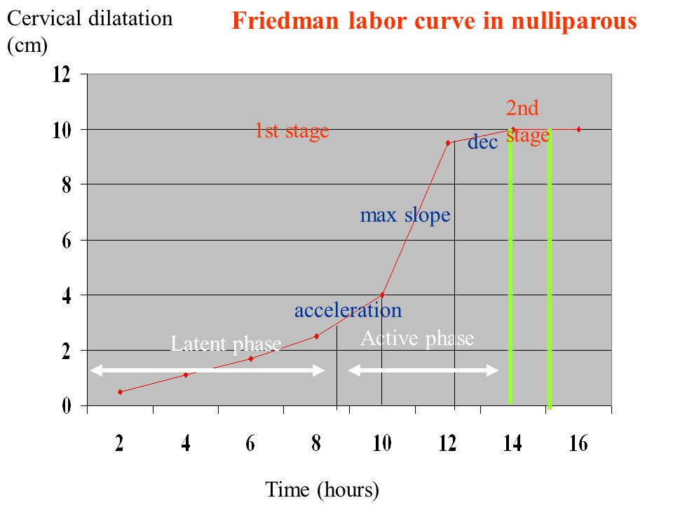 ABNORMAL PATTERNS OF LABOR The progress of labor is evaluated primarily through estimates of cervical dilatation and descent of the fetal presenting part.