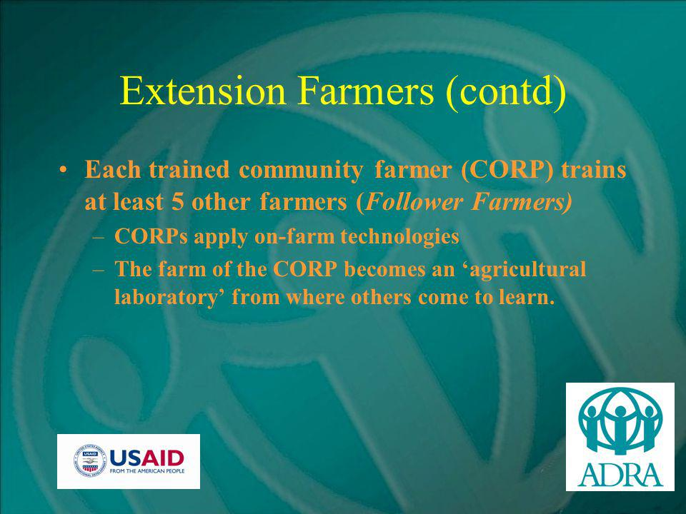 Extension Farmers (contd) Each trained community farmer (CORP) trains at least 5 other farmers (Follower Farmers) –CORPs apply on-farm technologies –The farm of the CORP becomes an 'agricultural laboratory' from where others come to learn.