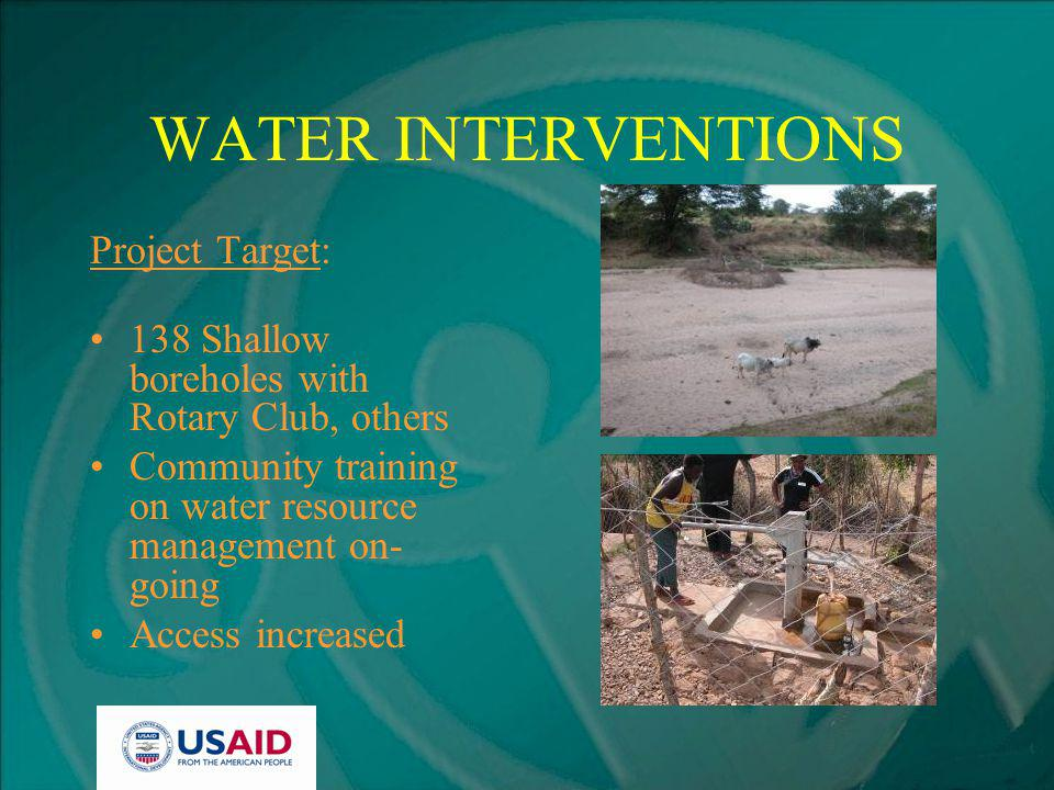 WATER INTERVENTIONS Project Target: 138 Shallow boreholes with Rotary Club, others Community training on water resource management on- going Access increased