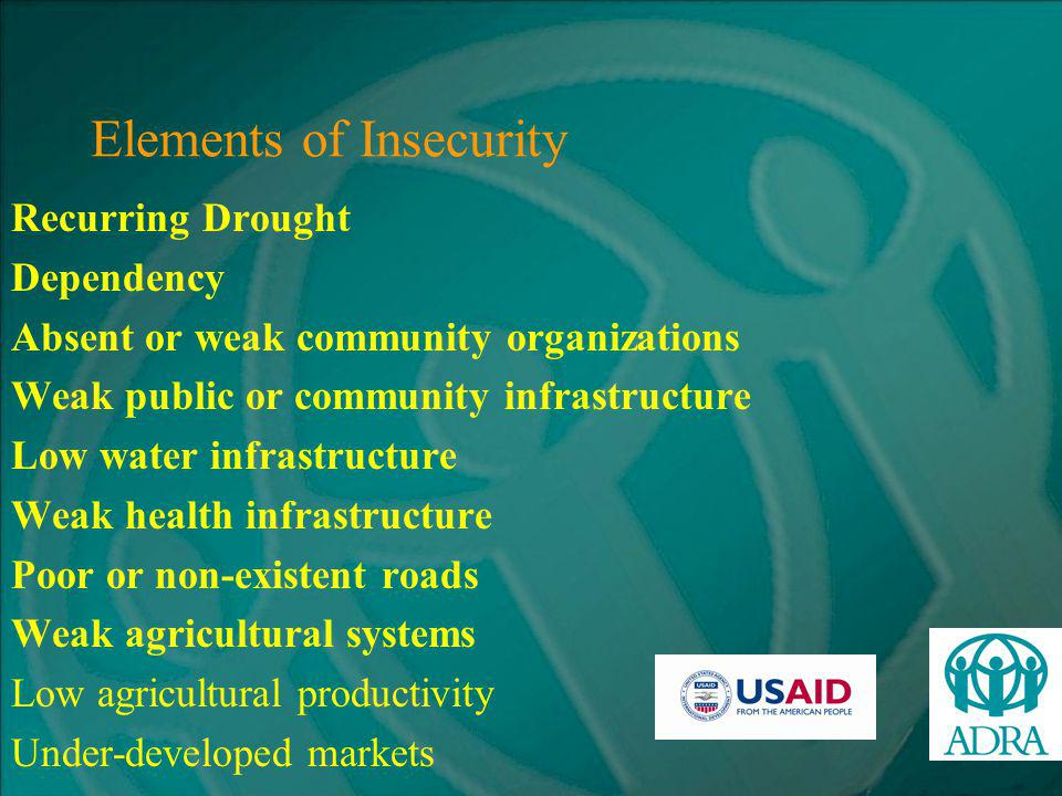 Elements of Insecurity Water a top priority need: –Nearly 90% of households trek 5 kms to get to the nearest sources Wage employment provides 15% of household income Self employment provides 10% of HH income 69% of the population unable to meet their basic needs Poverty levels in rural areas 70% Poverty levels in urban areas 39% Low agricultural productivity in livestock and crop farming