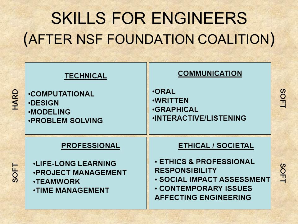 SKILLS FOR ENGINEERS ( AFTER NSF FOUNDATION COALITION ) TECHNICAL COMPUTATIONAL DESIGN MODELING PROBLEM SOLVING COMMUNICATION ORAL WRITTEN GRAPHICAL INTERACTIVE/LISTENING PROFESSIONAL LIFE-LONG LEARNING PROJECT MANAGEMENT TEAMWORK TIME MANAGEMENT ETHICAL / SOCIETAL ETHICS & PROFESSIONAL RESPONSIBILITY SOCIAL IMPACT ASSESSMENT CONTEMPORARY ISSUES AFFECTING ENGINEERING HARD SOFT