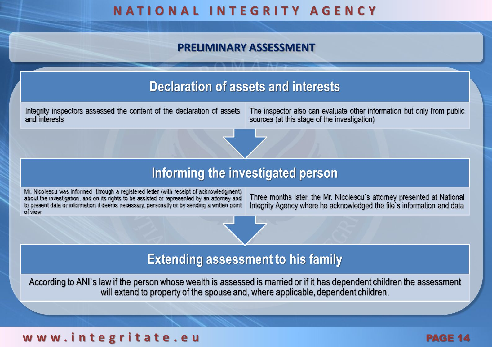 START OF THE INVESTIGATION www.integritate.eu PAGE 13 NATIONAL INTEGRITY AGENCY