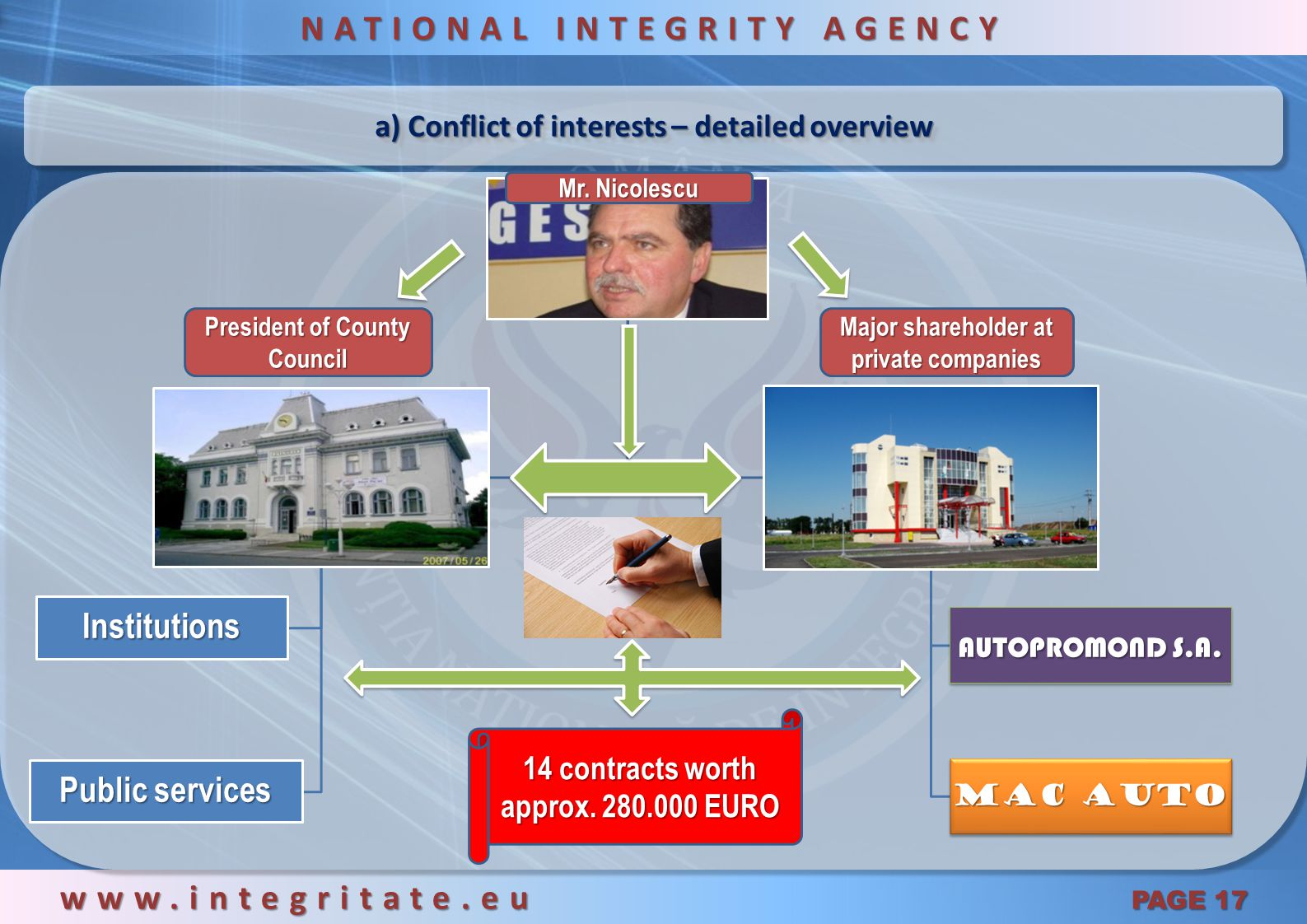MAIN FINDINGS OF THE INVESTIGATION www.integritate.eu PAGE 16 NATIONAL INTEGRITY AGENCY Conflict of interests Solid suspicions on committing crimes similar to corruption crimes False statements