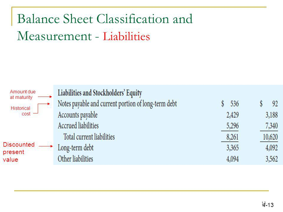 Balance Sheet Classification and Measurement - Liabilities Amount due at maturity Historical cost 4-13 Discounted present value 13