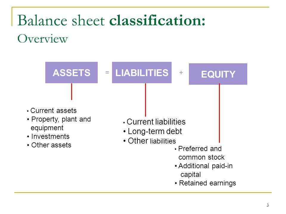 Balance sheet classification: Overview Current assets Property, plant and equipment Investments Other assets Current liabilities Long-term debt Other