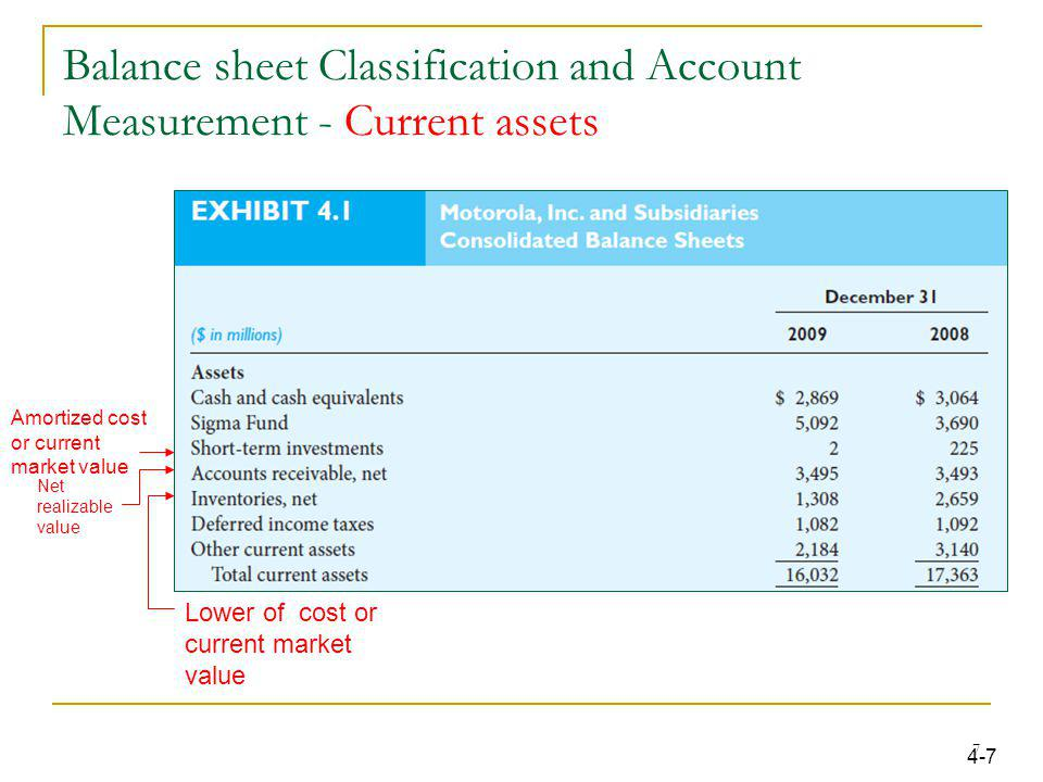 Balance sheet Classification and Account Measurement - Current assets Amortized cost or current market value Net realizable value Lower of cost or cur