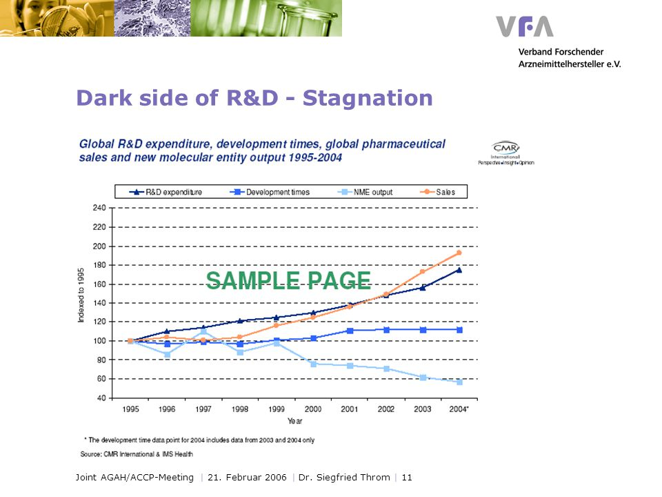 Joint AGAH/ACCP-Meeting | 21. Februar 2006 | Dr. Siegfried Throm | 11 Dark side of R&D - Stagnation