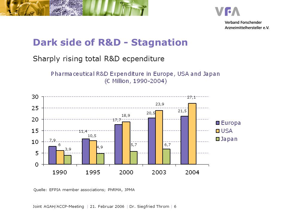 Joint AGAH/ACCP-Meeting | 21. Februar 2006 | Dr. Siegfried Throm | 6 Dark side of R&D - Stagnation Sharply rising total R&D ecpenditure Quelle: EFPIA