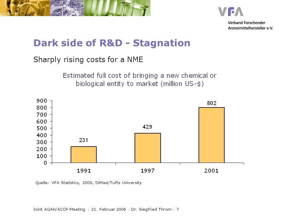 Joint AGAH/ACCP-Meeting | 21. Februar 2006 | Dr. Siegfried Throm | 7 Dark side of R&D - Stagnation Sharply rising costs for a NME Quelle: VFA Statisti