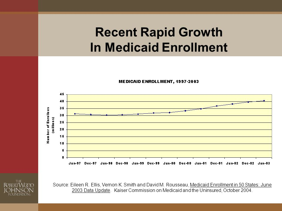 Recent Rapid Growth In Medicaid Enrollment Source: Eileen R.