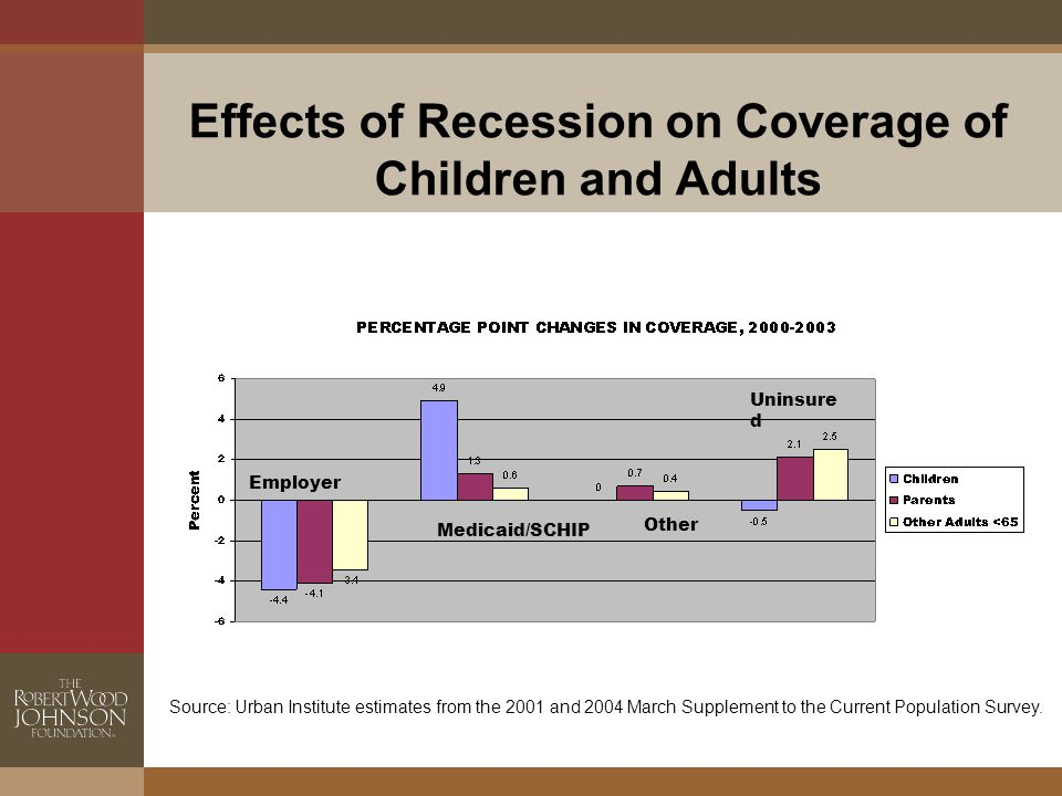 Effects of Recession on Coverage of Children and Adults Employer Medicaid/SCHIP Other Uninsure d Source: Urban Institute estimates from the 2001 and 2004 March Supplement to the Current Population Survey.