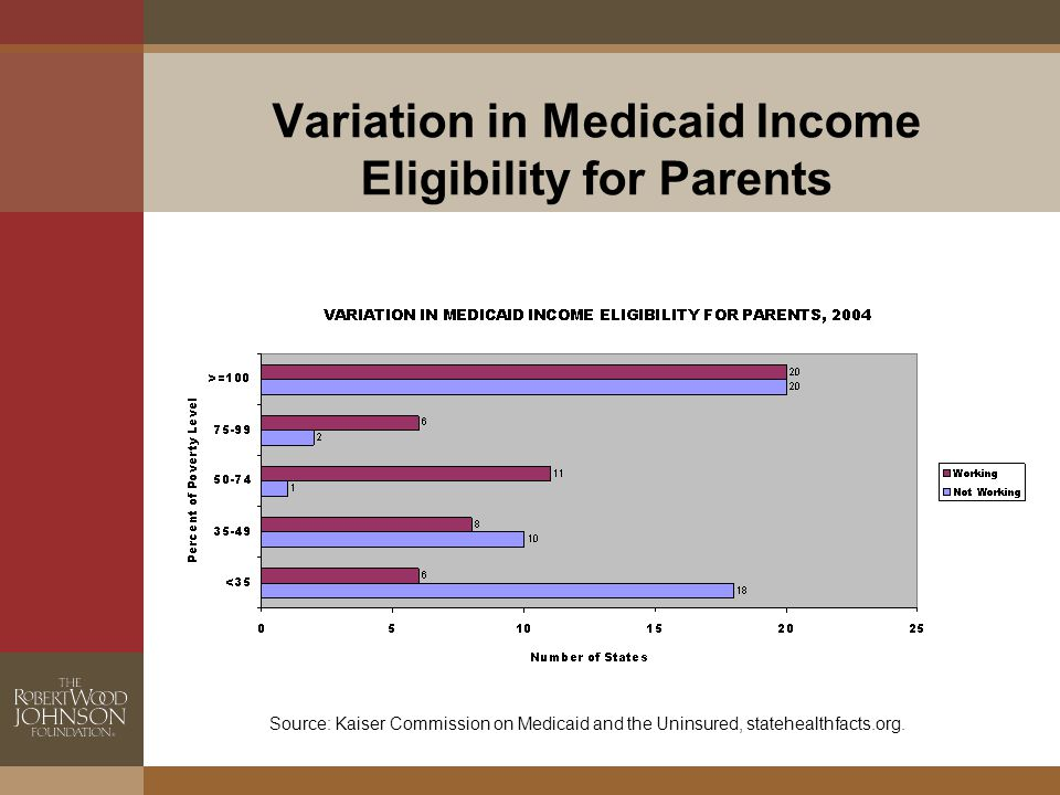 Variation in Medicaid Income Eligibility for Parents Source: Kaiser Commission on Medicaid and the Uninsured, statehealthfacts.org.