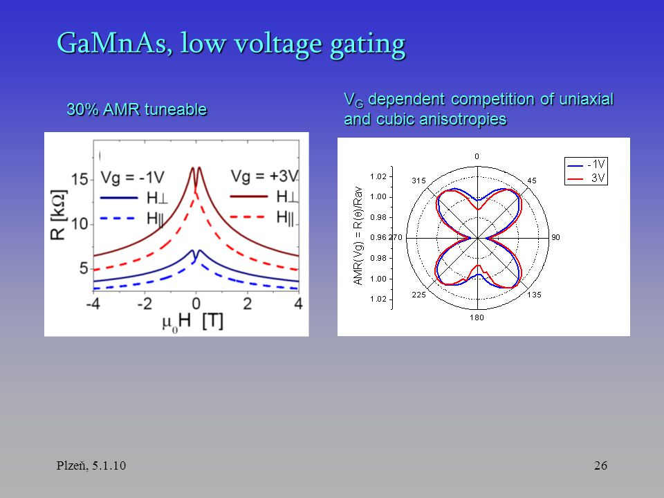 Plzeň, 5.1.1026 GaMnAs, low voltage gating 30% AMR tuneable V G dependent competition of uniaxial and cubic anisotropies