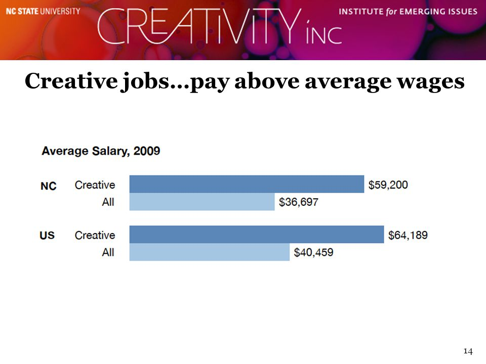 Creative jobs…pay above average wages 14