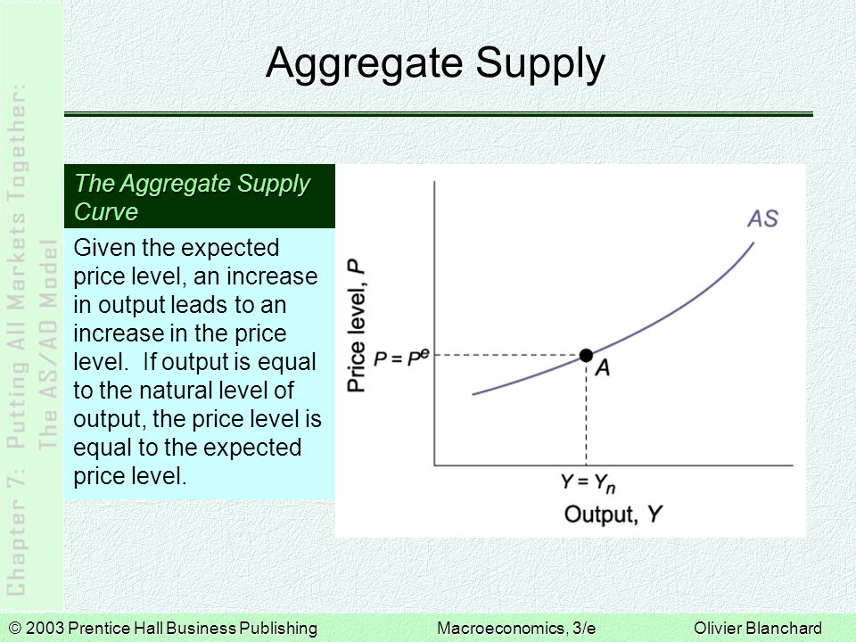 © 2003 Prentice Hall Business PublishingMacroeconomics, 3/e Olivier Blanchard Properties of the AS curve 1.The AS curve is upward sloping.