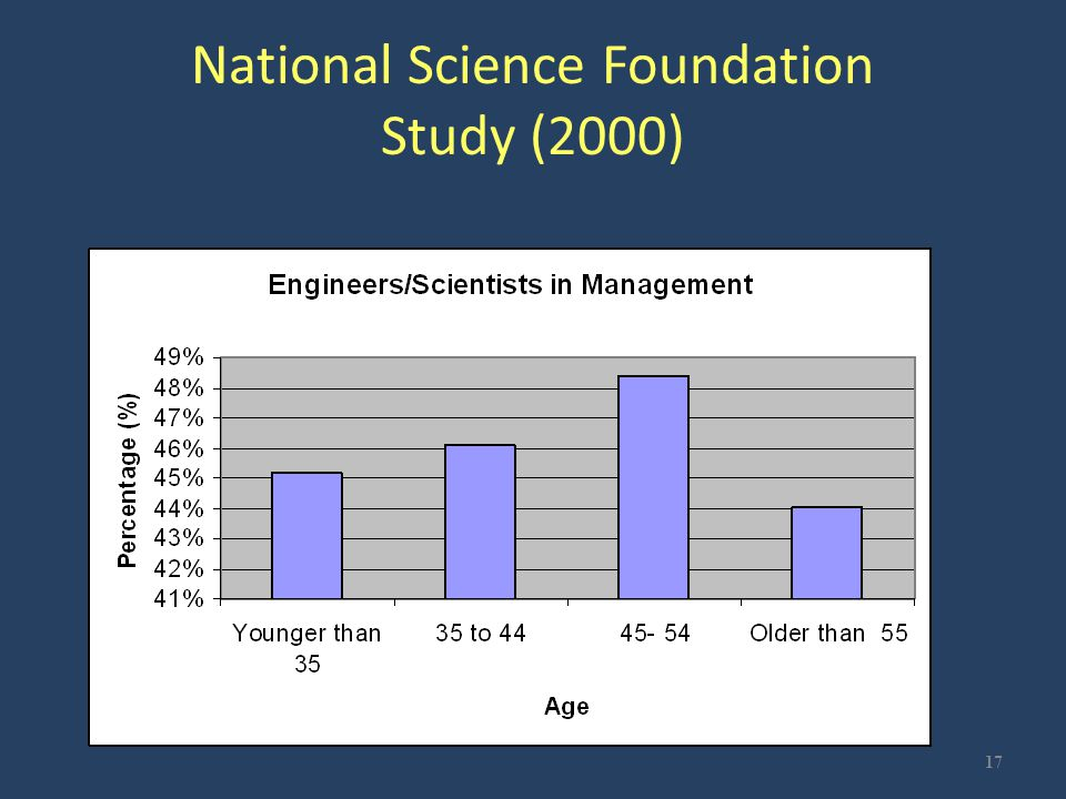National Science Foundation Study (2000) 17