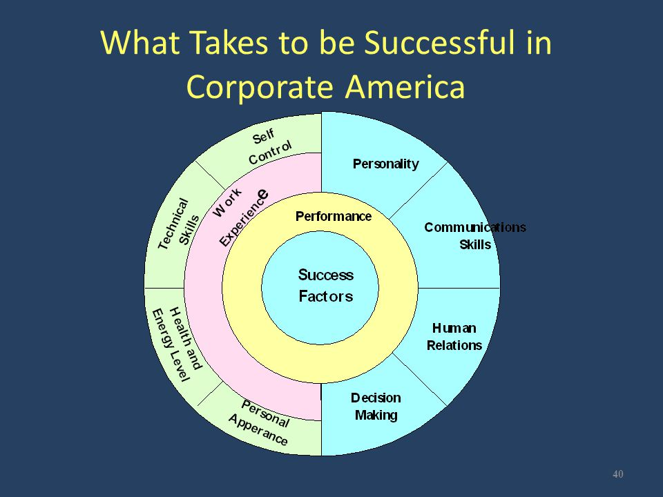 What Takes to be Successful in Corporate America 40
