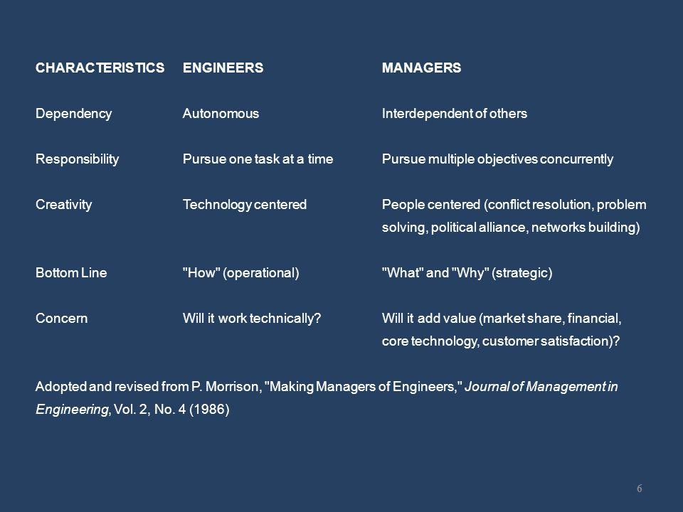 Career Path of Engineers 7