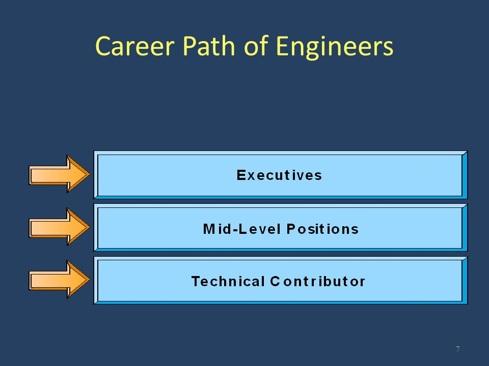 Mid-level Positions Dual Ladder System (1) Technical (senior engineer, consultant, associate, fellow) (2A) Managerial (section engineer, supervisor, manager, director) (2B) Project Management (project engineer, project manager, manager, director) 8