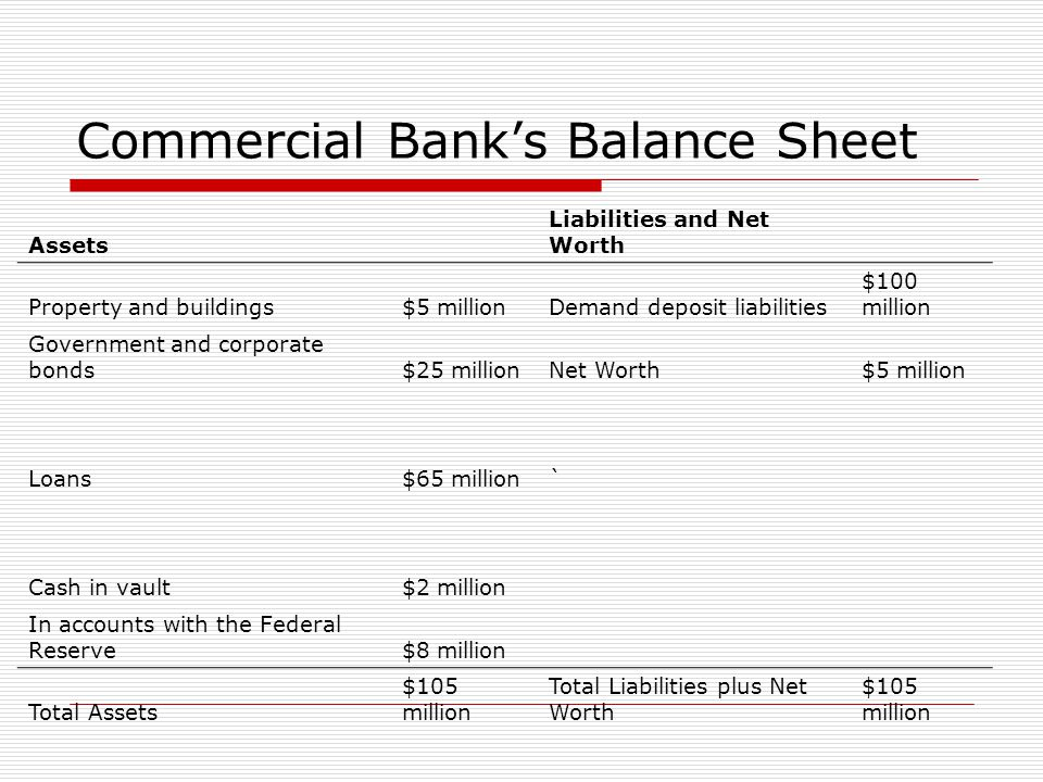 Commercial Bank's Balance Sheet Assets Liabilities and Net Worth Property and buildings$5 millionDemand deposit liabilities $100 million Government an