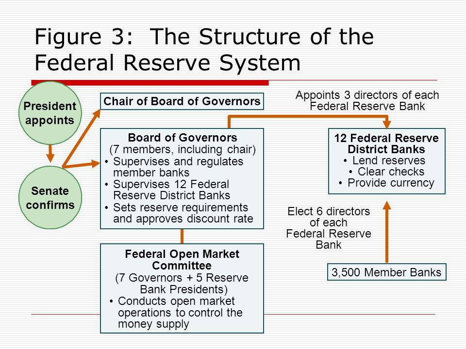 Figure 3: The Structure of the Federal Reserve System Senate confirms Chair of Board of Governors 12 Federal Reserve District Banks Lend reserves Clea
