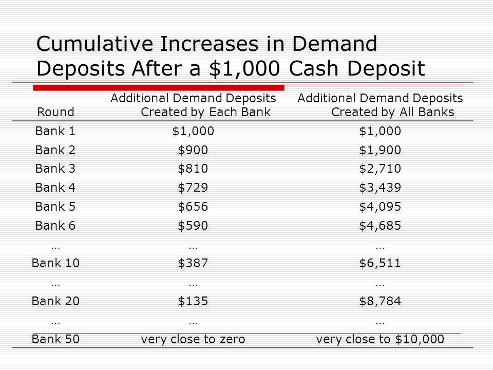 Cumulative Increases in Demand Deposits After a $1,000 Cash Deposit Round Additional Demand Deposits Created by Each Bank Additional Demand Deposits C