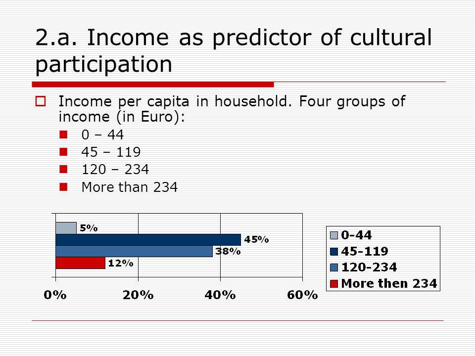 2.a.Income as predictor of cultural participation  Income per capita in household.
