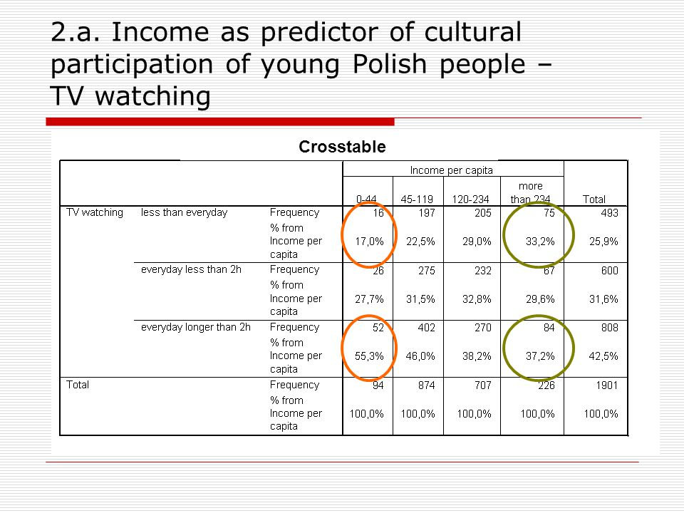 2.a. Income as predictor of cultural participation of young Polish people – TV watching Crosstable