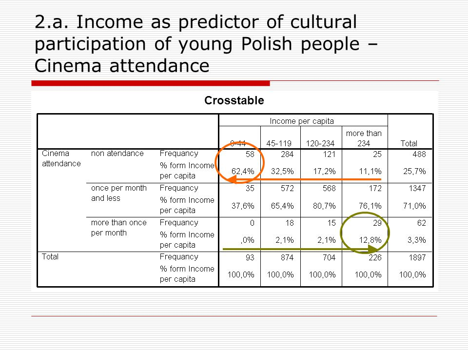 2.a. Income as predictor of cultural participation of young Polish people – Cinema attendance Crosstable