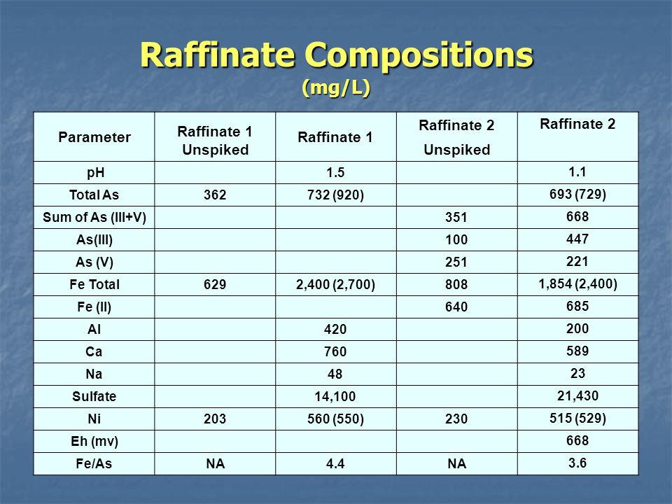 Raffinate Compositions (mg/L) Parameter Raffinate 1 Unspiked Raffinate 1 Raffinate 2 Unspiked pH 1.5 1.1 Total As362732 (920) 693 (729) Sum of As (III+V) 351 668 As(III) 100 447 As (V) 251 221 Fe Total6292,400 (2,700)808 1,854 (2,400) Fe (II) 640 685 Al 420 200 Ca 760 589 Na 48 23 Sulfate 14,100 21,430 Ni203560 (550)230 515 (529) Eh (mv) 668 Fe/AsNA4.4NA 3.6