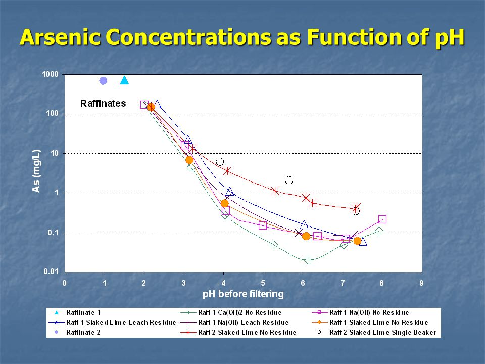 Arsenic Concentrations as Function of pH