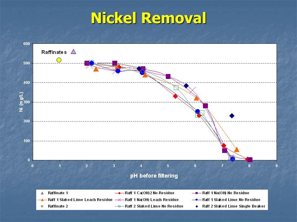 Nickel Removal