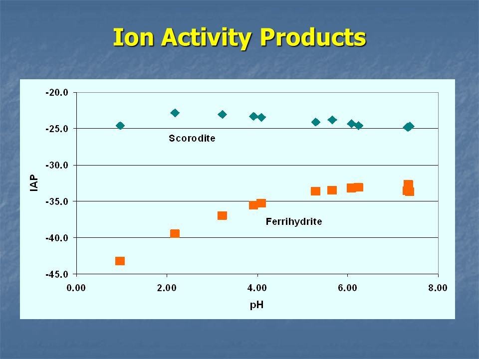 Ion Activity Products