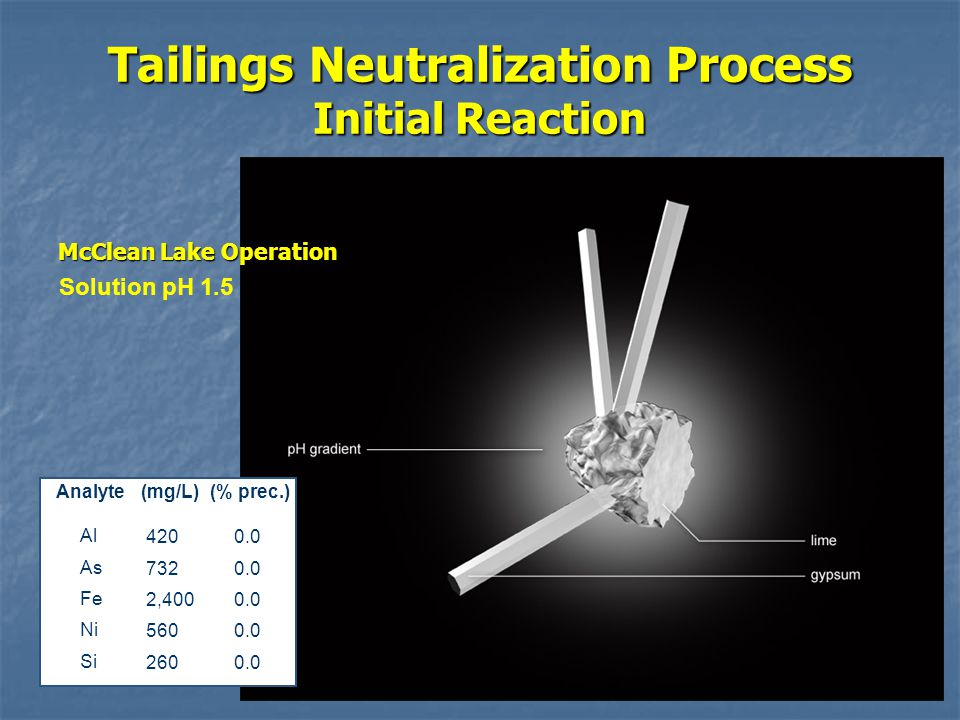 Tailings Neutralization Process Initial Reaction Analyte(mg/L)(% prec.) Al As Fe Ni Si 420 732 2,400 560 260 0.0 Solution pH 1.5 McClean Lake Operation