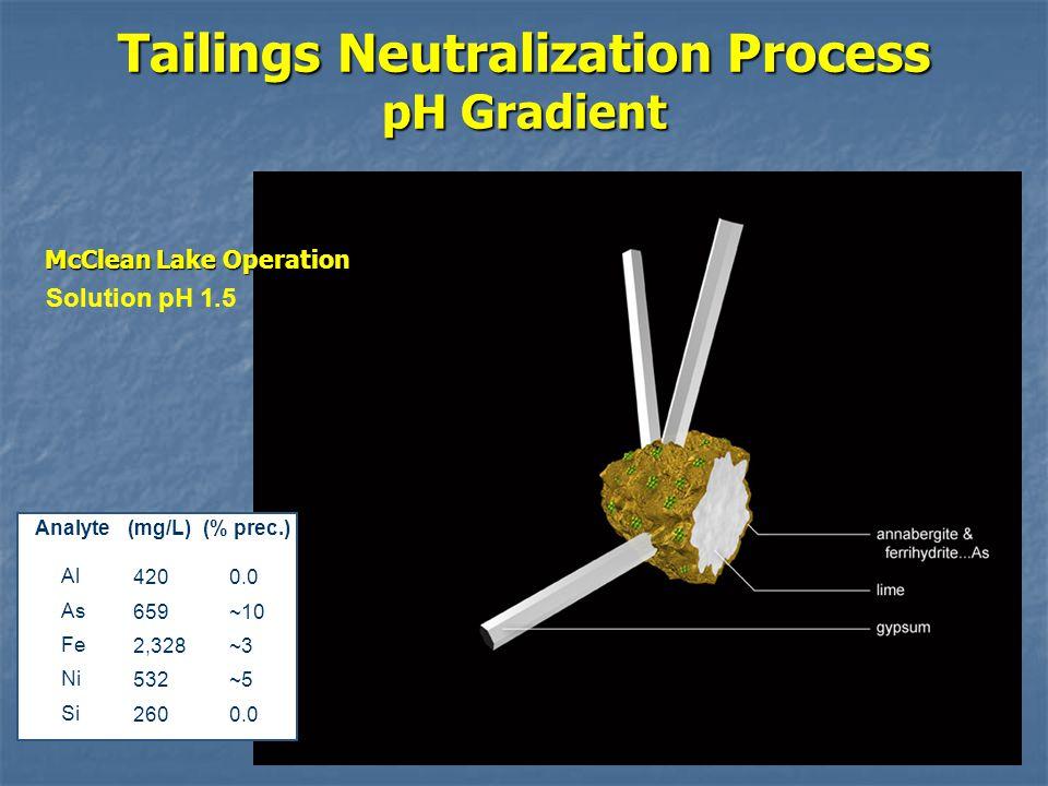 Tailings Neutralization Process pH Gradient Analyte(mg/L)(% prec.) Al As Fe Ni Si 420 659 2,328 532 260 0.0 ~10 ~3 ~5 0.0 Solution pH 1.5 McClean Lake Operation