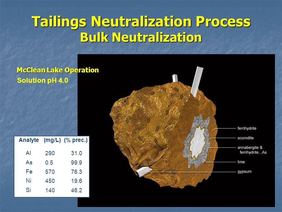 Tailings Neutralization Process Bulk Neutralization Analyte(mg/L)(% prec.) Al As Fe Ni Si 290 0.5 570 450 140 31.0 99.9 76.3 19.6 46.2 Solution pH 4.0 McClean Lake Operation