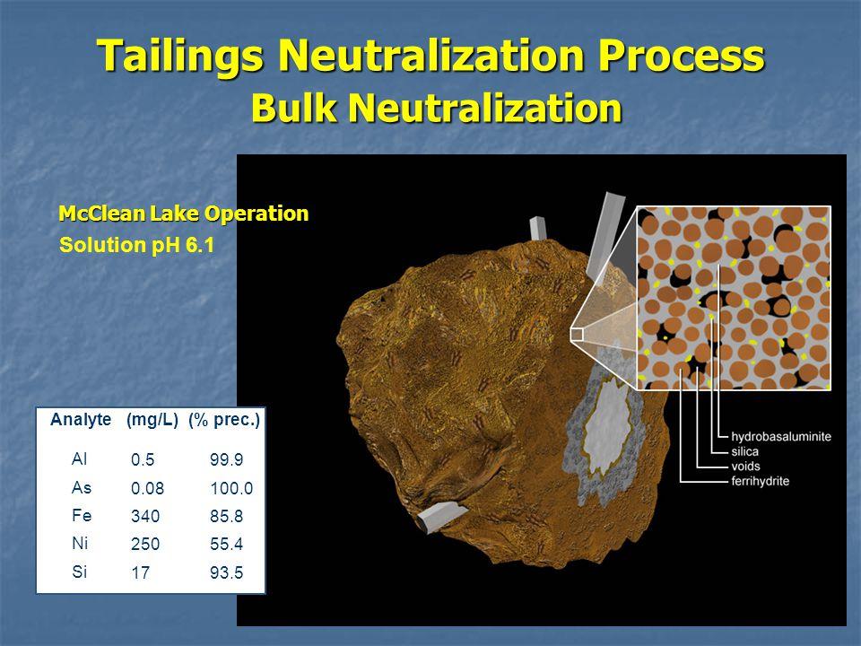 Tailings Neutralization Process Bulk Neutralization Analyte(mg/L)(% prec.) Al As Fe Ni Si 0.5 0.08 340 250 17 99.9 100.0 85.8 55.4 93.5 Solution pH 6.1 McClean Lake Operation