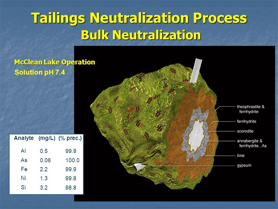 Tailings Neutralization Process Bulk Neutralization Analyte(mg/L)(% prec.) Al As Fe Ni Si 0.5 0.06 2.2 1.3 3.2 99.9 100.0 99.9 99.8 98.8 Solution pH 7.4 McClean Lake Operation