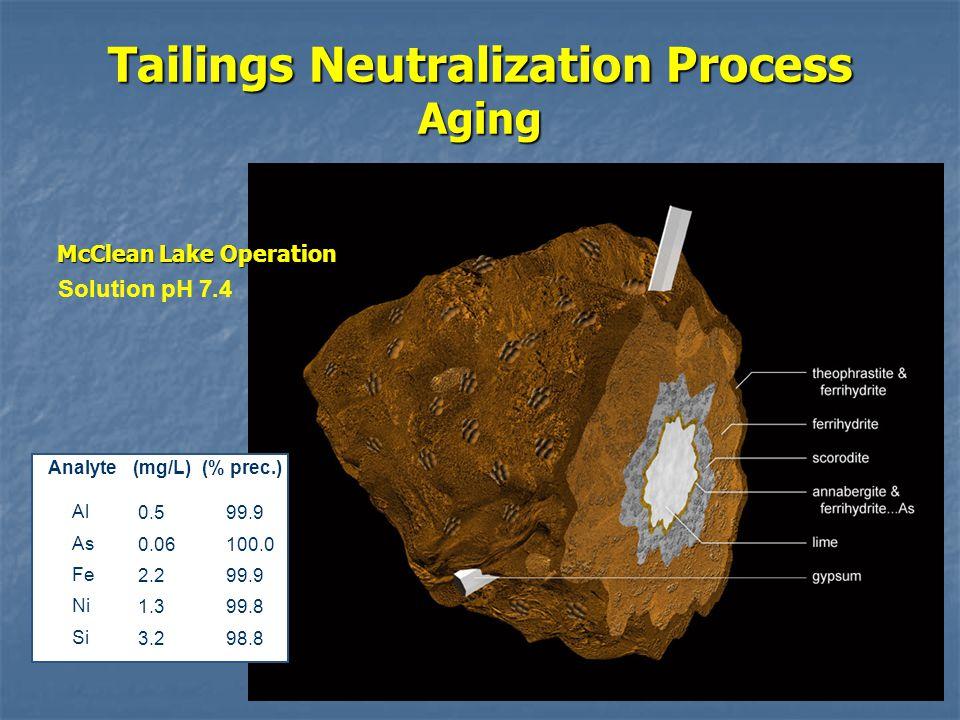 Tailings Neutralization Process Aging Analyte(mg/L)(% prec.) Al As Fe Ni Si 0.5 0.06 2.2 1.3 3.2 99.9 100.0 99.9 99.8 98.8 Solution pH 7.4 McClean Lake Operation