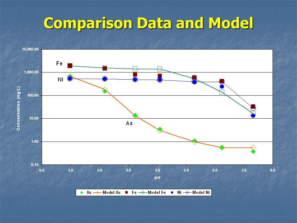 Comparison Data and Model