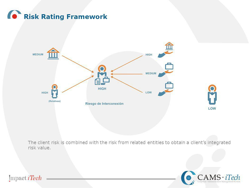Risk Rating Framework The client risk is combined with the risk from related entities to obtain a client's integrated risk value.