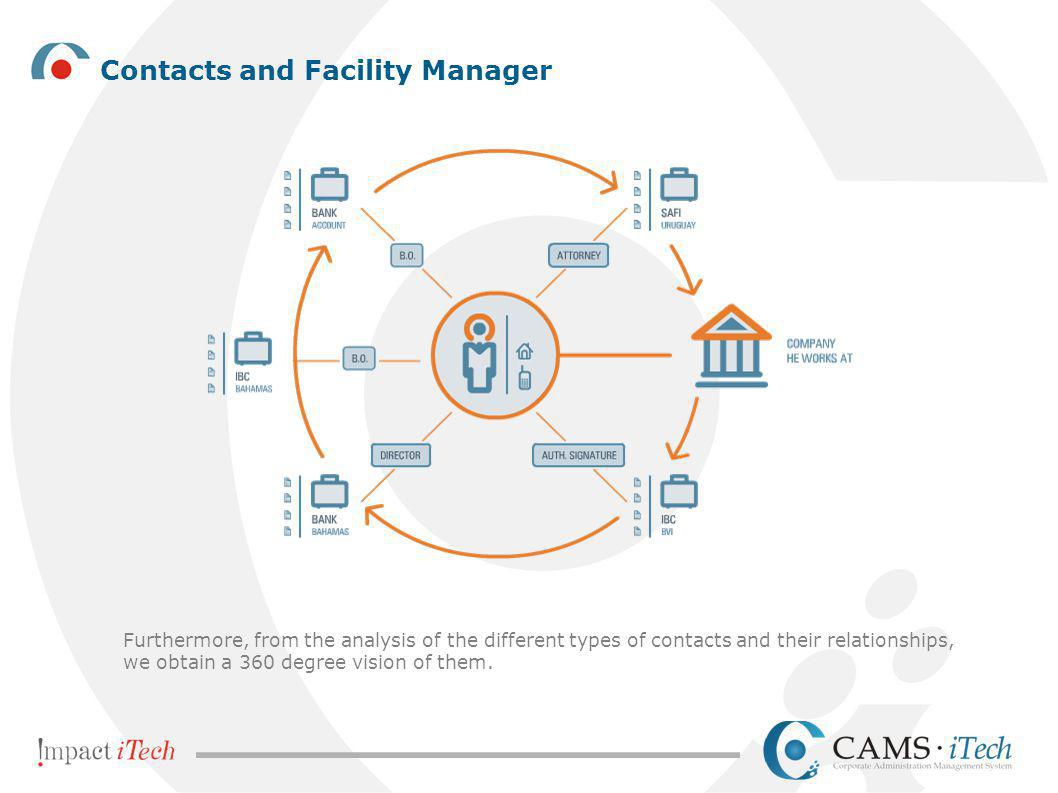 Contacts and Facility Manager Furthermore, from the analysis of the different types of contacts and their relationships, we obtain a 360 degree vision