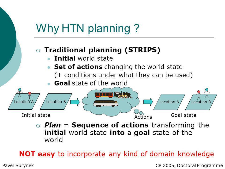  Traditional planning (STRIPS) Initial world state Set of actions changing the world state (+ conditions under what they can be used) Goal state of the world  Plan = Sequence of actions transforming the initial world state into a goal state of the world Why HTN planning .