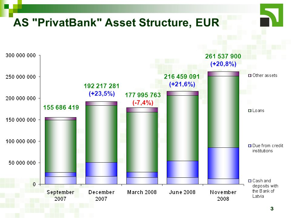 3 AS PrivatBank Asset Structure, EUR 155 686 419 192 217 281 (+23,5%) 177 995 763 (-7,4%) 216 459 091 (+21,6%) 261 537 900 (+20,8%)