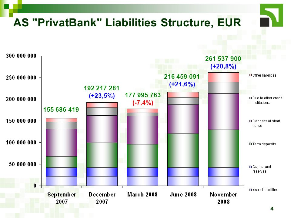 4 155 686 419 192 217 281 (+23,5%) 177 995 763 (-7,4%) 216 459 091 (+21,6%) AS PrivatBank Liabilities Structure, EUR 261 537 900 (+20,8%)