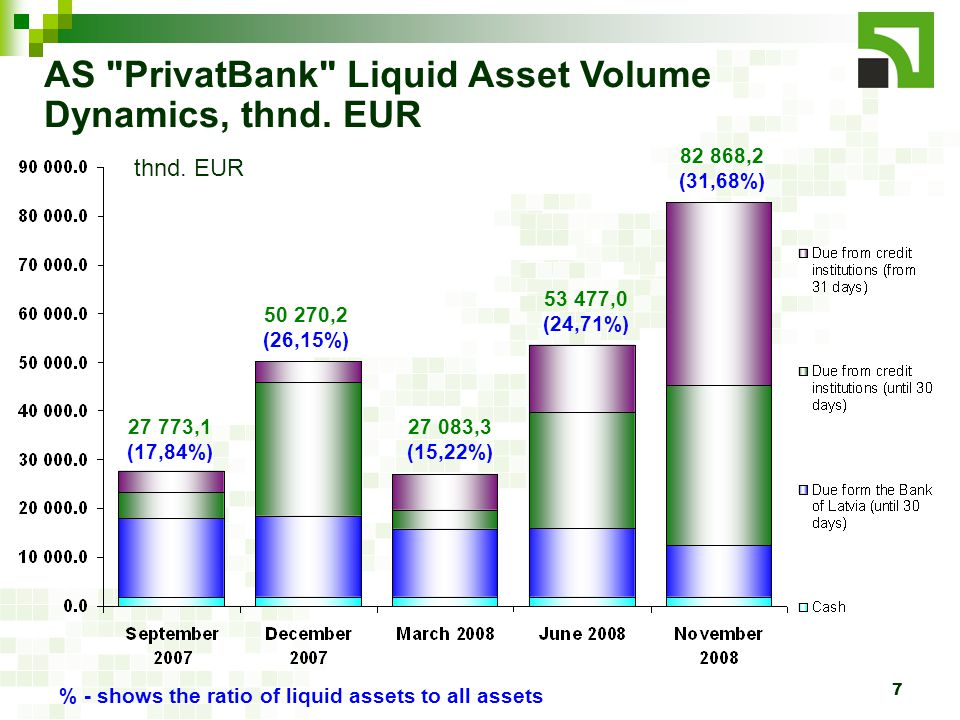 7 AS PrivatBank Liquid Asset Volume Dynamics, thnd.