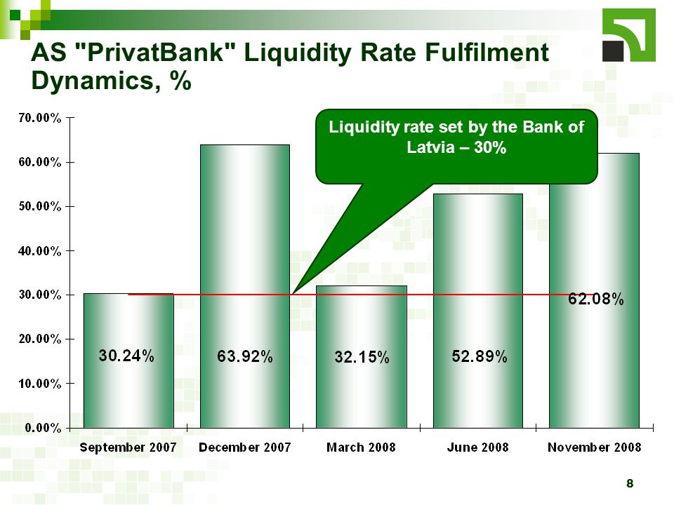 8 AS PrivatBank Liquidity Rate Fulfilment Dynamics, % Liquidity rate set by the Bank of Latvia – 30%