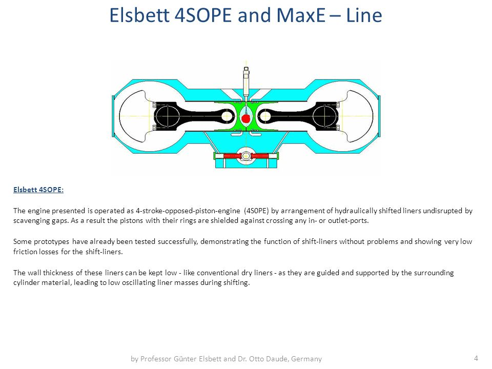 Elsbett 4SOPE: The engine presented is operated as 4-stroke-opposed-piston-engine (4S0PE) by arrangement of hydraulically shifted liners undisrupted by scavenging gaps.