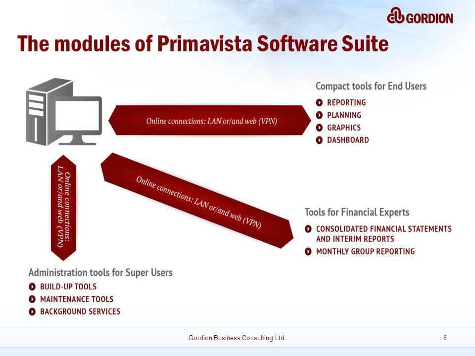 The modules of Primavista Software Suite Gordion Business Consulting Ltd.6